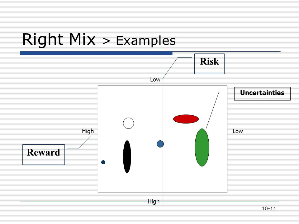 10-11 Right Mix > Examples Risk Reward High Low Uncertainties