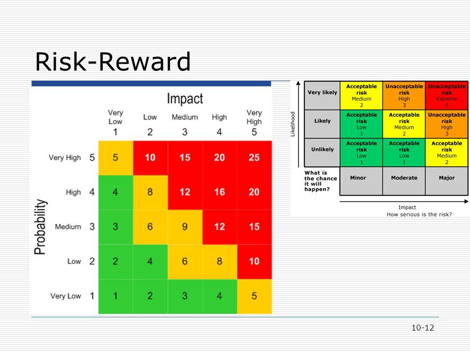 Risk-Reward 10-12