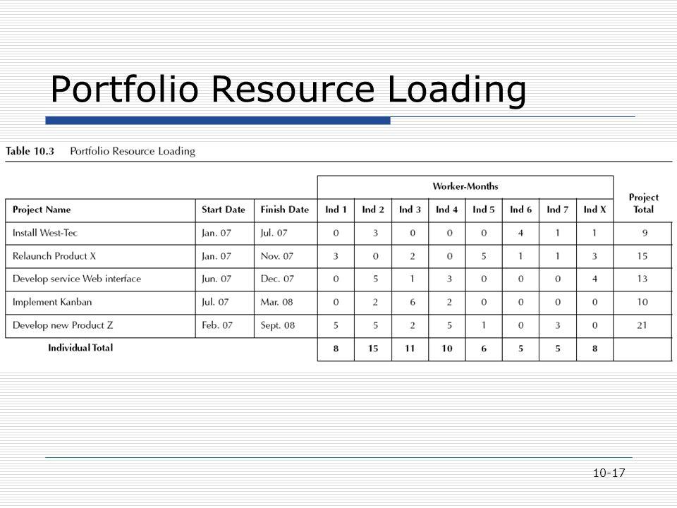 10-17 Portfolio Resource Loading
