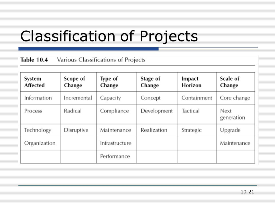 10-21 Classification of Projects