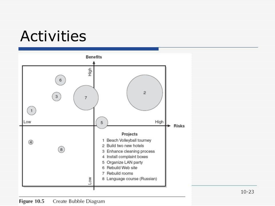 10-23 Activities