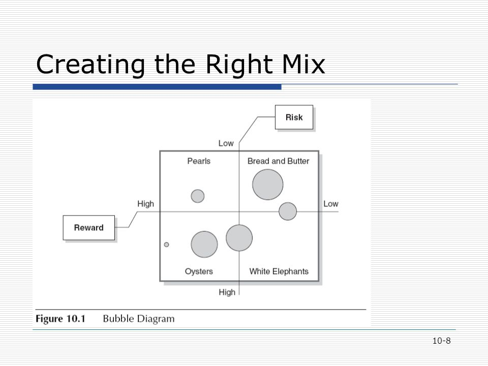 10-8 Creating the Right Mix