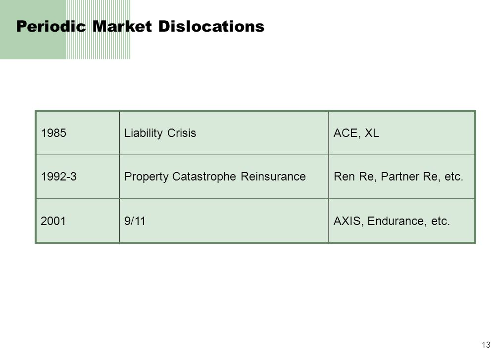 13 Periodic Market Dislocations 1985Liability CrisisACE, XL 1992-3Property Catastrophe ReinsuranceRen Re, Partner Re, etc.