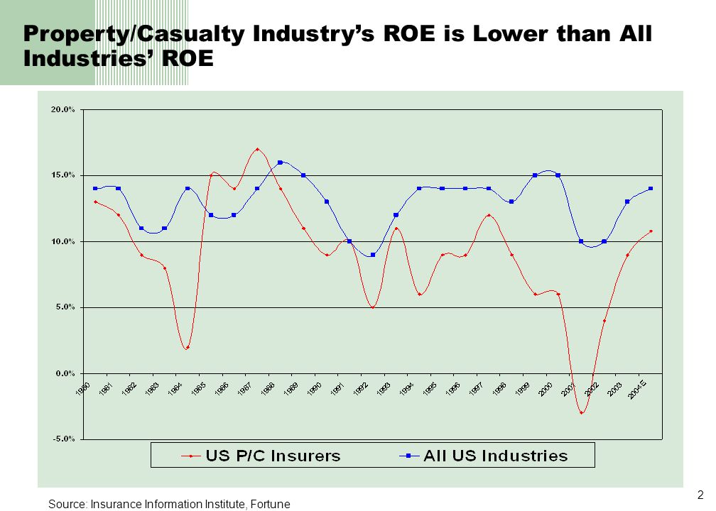2 Source: Insurance Information Institute, Fortune Property/Casualty Industry's ROE is Lower than All Industries' ROE