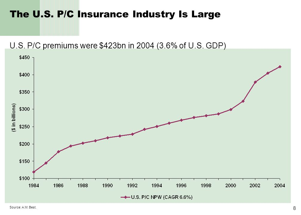 8 Source: A.M. Best. The U.S. P/C Insurance Industry Is Large U.S.