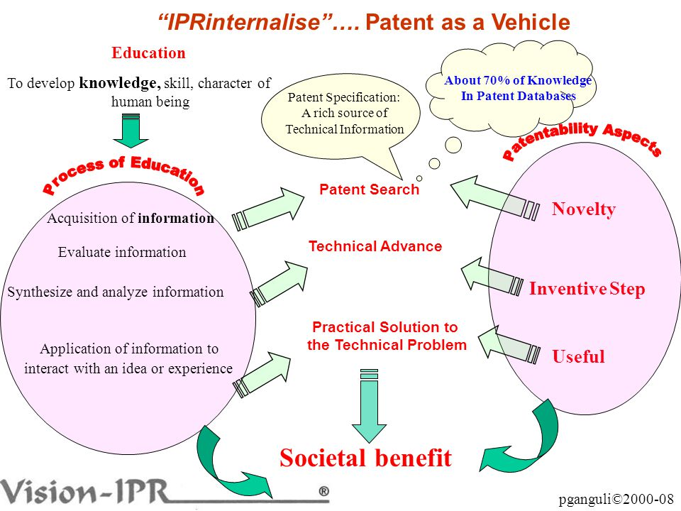 pganguli©2000-08 Education Societal benefit Novelty Patent Search Acquisition of information Evaluate information Synthesize and analyze information Application of information to interact with an idea or experience To develop knowledge, skill, character of human being Inventive Step Useful Patent Specification: A rich source of Technical Information About 70% of Knowledge In Patent Databases Technical Advance Practical Solution to the Technical Problem IPRinternalise ….