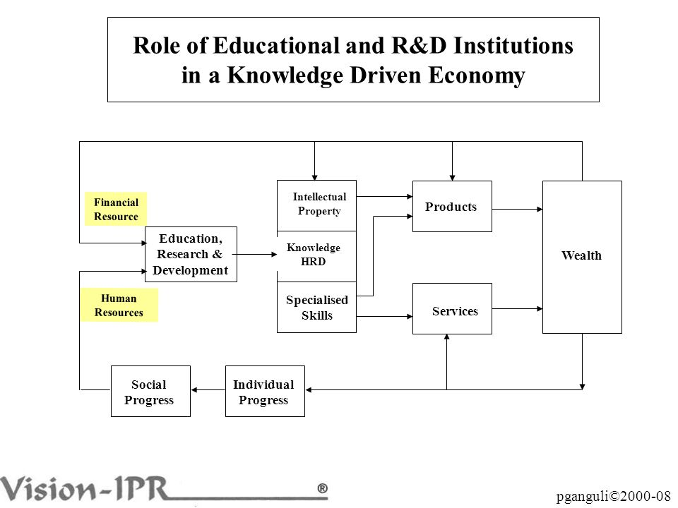 pganguli©2000-08 Role of Educational and R&D Institutions in a Knowledge Driven Economy Education, Research & Development Intellectual Property Knowledge HRD Specialised Skills Products Services Wealth Social Progress Individual Progress Financial Resource Human Resources