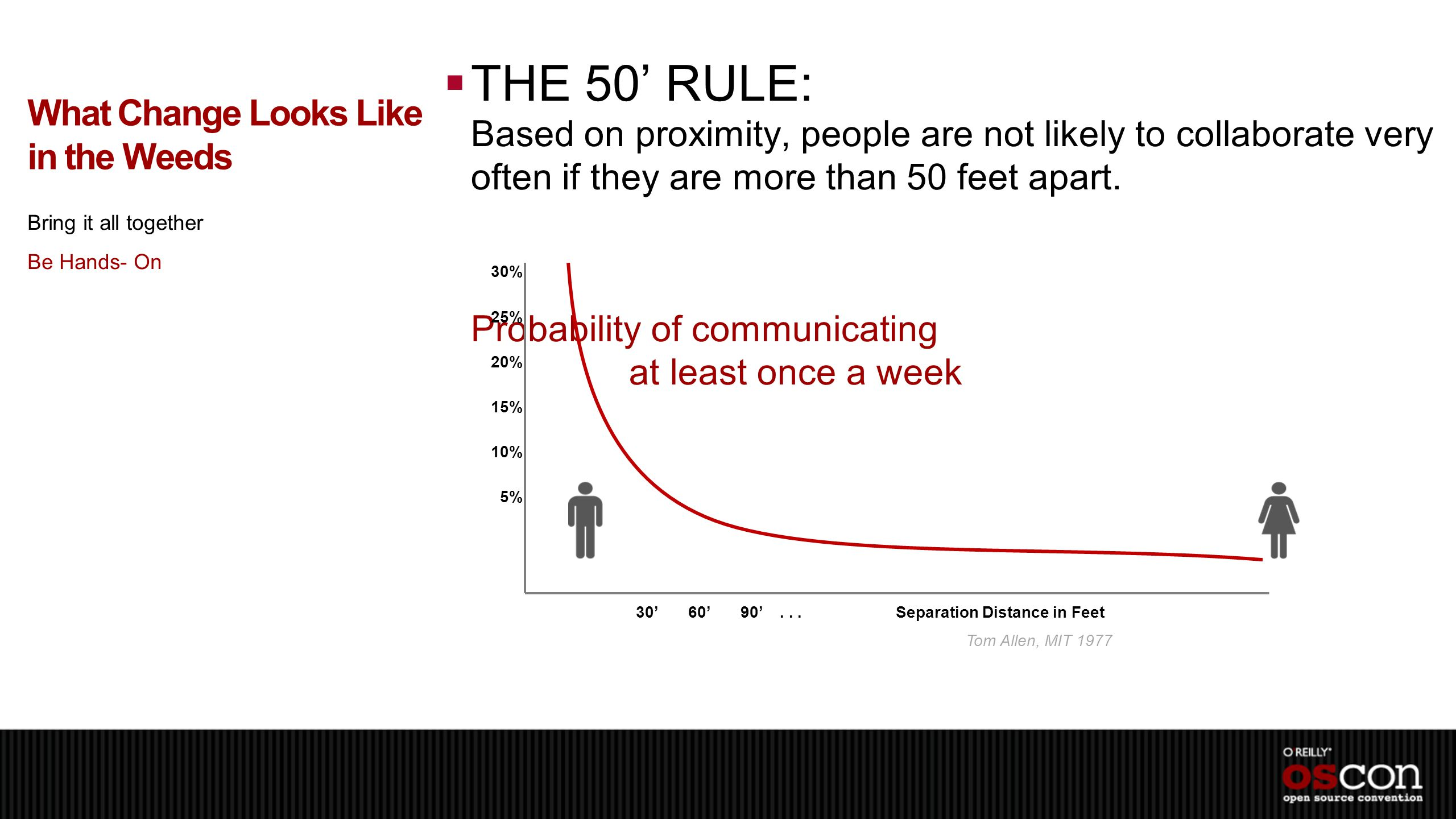  THE 50' RULE: Based on proximity, people are not likely to collaborate very often if they are more than 50 feet apart.