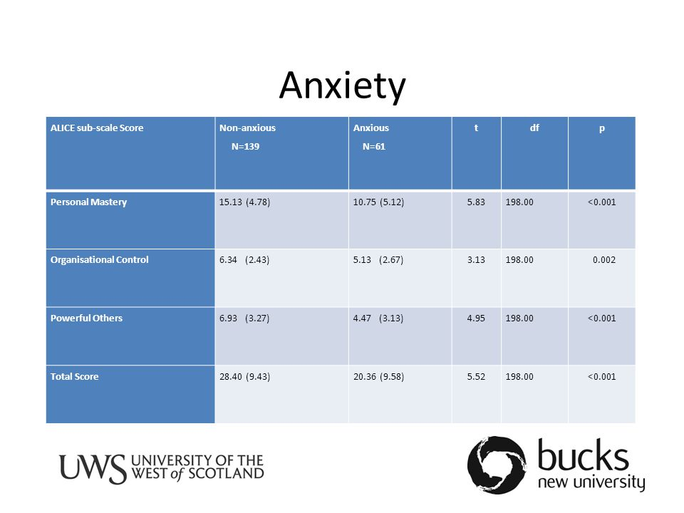 Anxiety ALICE sub-scale Score Non-anxious N=139 Anxious N=61 tdfp Personal Mastery15.13 (4.78)10.75 (5.12)5.83198.00<0.001 Organisational Control6.34