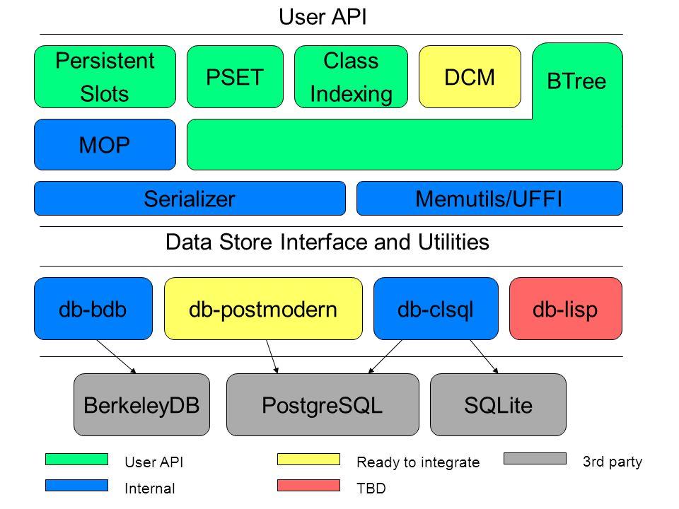 PSET Class Indexing Persistent Slots BTree SerializerMemutils/UFFI MOP User API Data Store Interface and Utilities db-bdbdb-postmoderndb-clsqldb-lisp BerkeleyDBPostgreSQLSQLite DCM User API Internal Ready to integrate TBD 3rd party