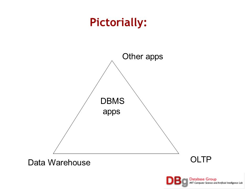Pictorially: OLTP Data Warehouse Other apps DBMS apps
