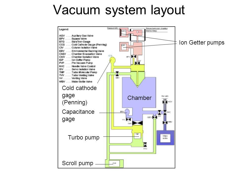 Vacuum system layout Chamber Ion Getter pumps Turbo pump Scroll pump Capacitance gage Cold cathode gage (Penning) Chamber