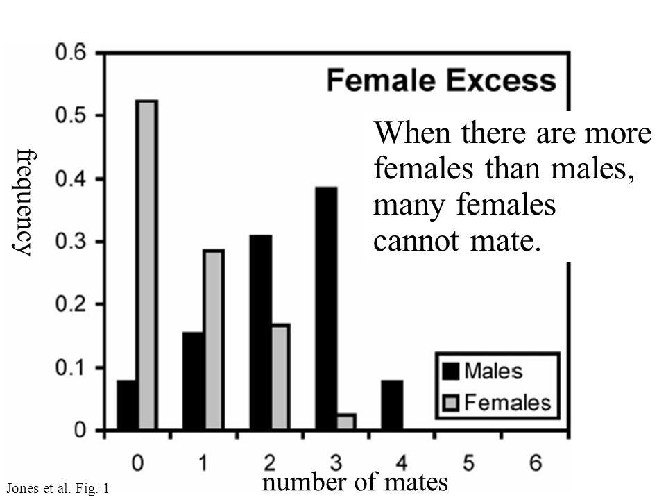 Jones et al. Fig.