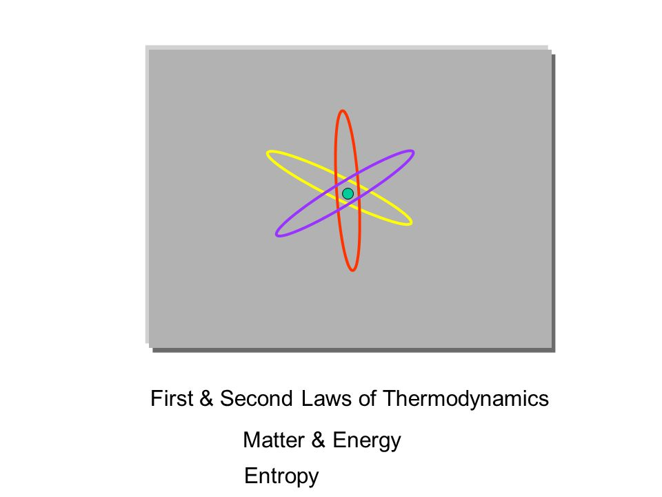 First & Second Laws of Thermodynamics Matter & Energy Entropy