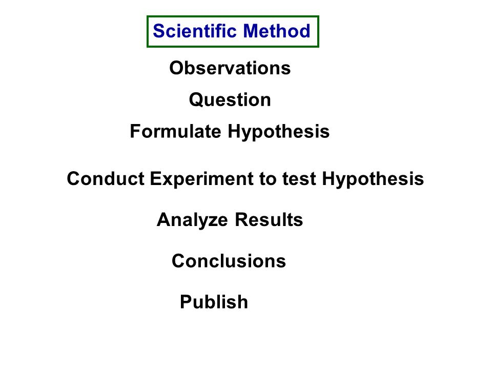 Scientific Method Observations Question Formulate Hypothesis Conduct Experiment to test Hypothesis Analyze Results Conclusions Publish