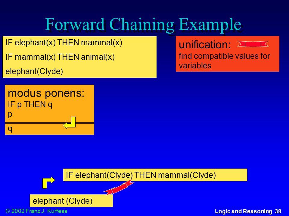 © 2002 Franz J. Kurfess Logic and Reasoning 39 Forward Chaining Example IF elephant(x) THEN mammal(x) IF mammal(x) THEN animal(x) elephant(Clyde) modu