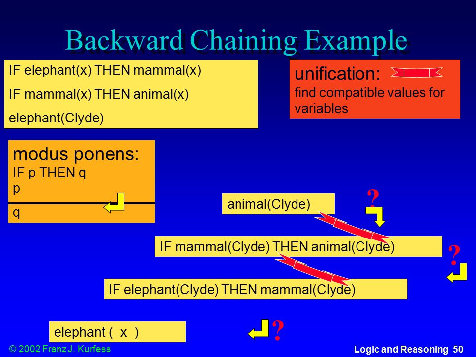 © 2002 Franz J. Kurfess Logic and Reasoning 50 Backward Chaining Example IF elephant(x) THEN mammal(x) IF mammal(x) THEN animal(x) elephant(Clyde) mod