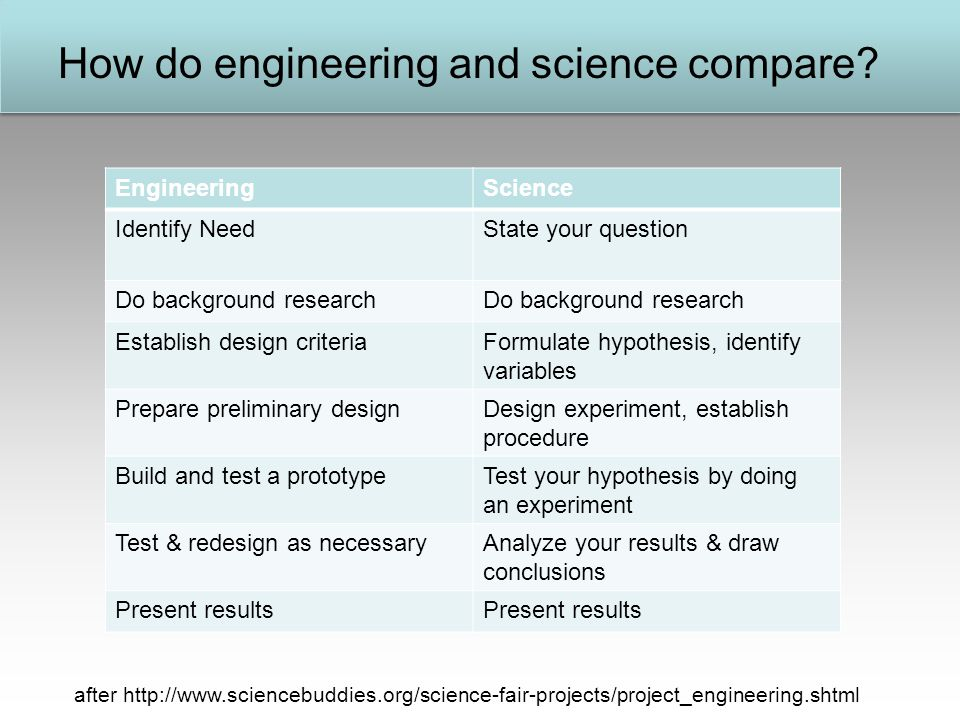 How do engineering and science compare.