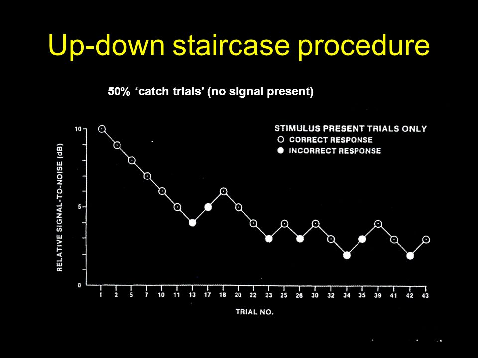 Up-down staircase procedure 50% 'catch trials' (no signal present)