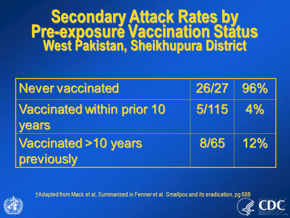 Secondary Attack Rates by Pre-exposure Vaccination Status West Pakistan, Sheikhupura District Never vaccinated 26/2796% Vaccinated within prior 10 years 5/1154% Vaccinated >10 years previously 8/6512% †Adapted from Mack et al, Summarized in Fenner et al.