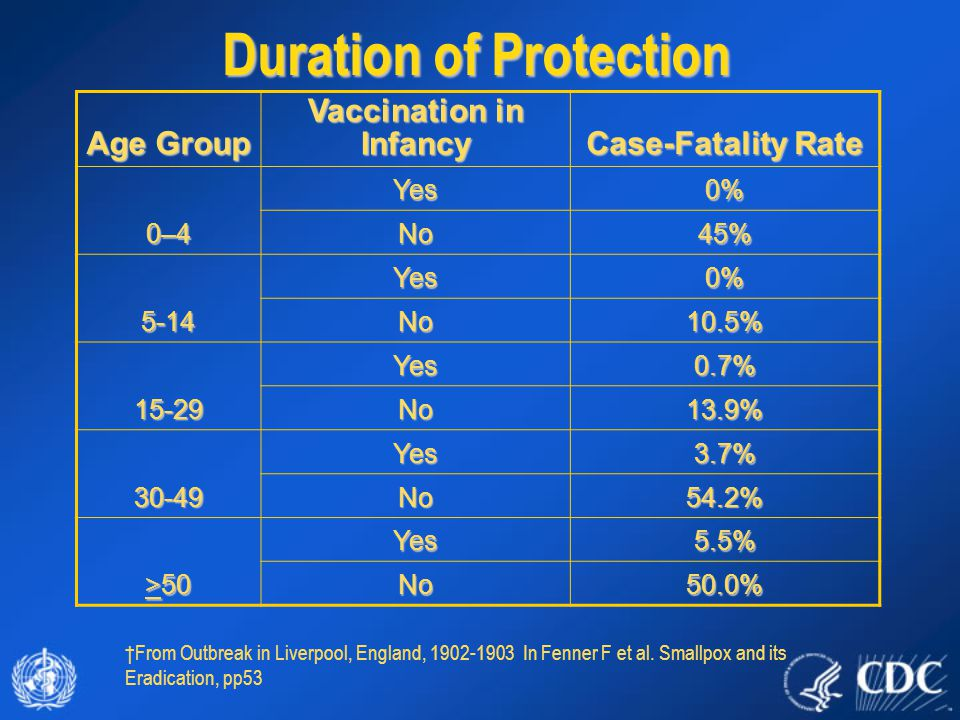 Duration of Protection Age Group Vaccination in Infancy Case-Fatality Rate 0–4 Yes0% No45% 5-14 Yes0% No10.5% 15-29 Yes0.7% No13.9% 30-49 Yes3.7% No54.2% >50 Yes5.5% No50.0% †From Outbreak in Liverpool, England, 1902-1903 In Fenner F et al.