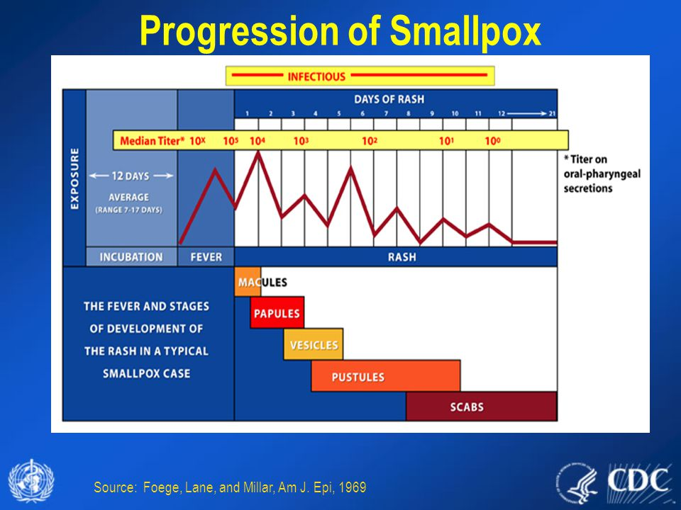 Progression of Smallpox Source: Foege, Lane, and Millar, Am J. Epi, 1969