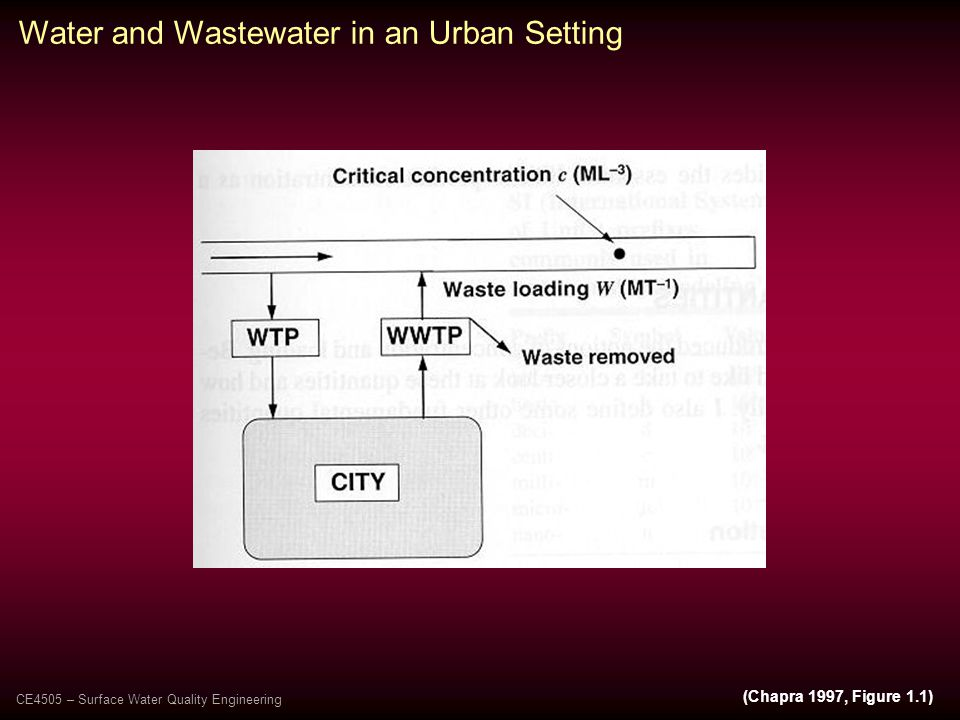 (Chapra 1997, Figure 1.1) Water and Wastewater in an Urban Setting CE4505 – Surface Water Quality Engineering