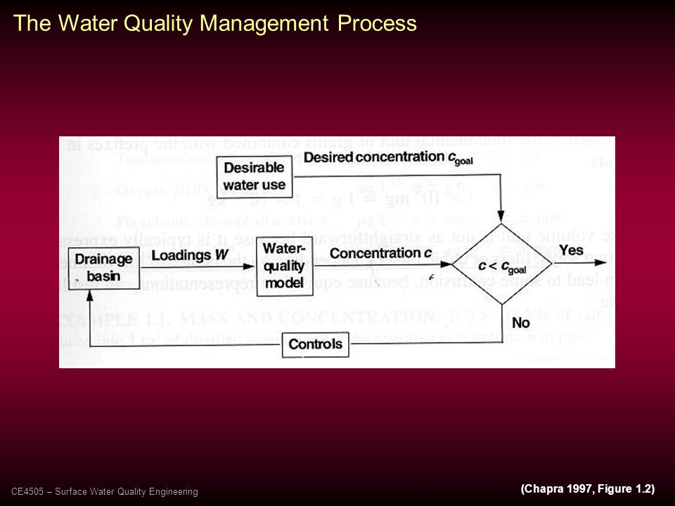 (Chapra 1997, Figure 1.2) The Water Quality Management Process CE4505 – Surface Water Quality Engineering