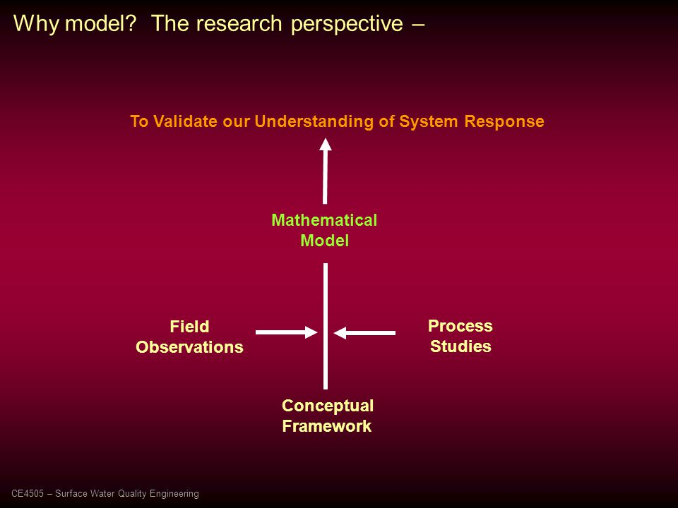Field Observations Mathematical Model Process Studies Conceptual Framework To Validate our Understanding of System Response Why model.