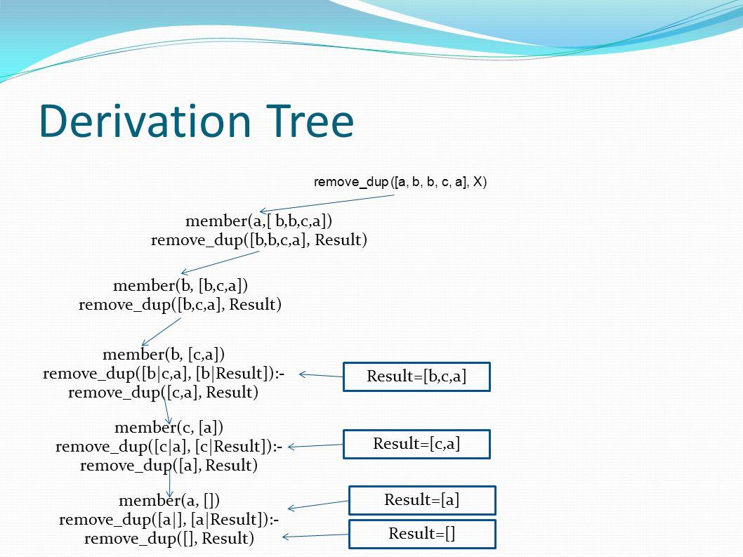 Derivation Tree remove_dup ([a, b, b, c, a], X) member(a,[ b,b,c,a]) remove_dup([b,b,c,a], Result) member(b, [b,c,a]) remove_dup([b,c,a], Result) member(b, [c,a]) remove_dup([b c,a], [b Result]):- remove_dup([c,a], Result) member(c, [a]) remove_dup([c a], [c Result]):- remove_dup([a], Result) member(a, []) remove_dup([a ], [a Result]):- remove_dup([], Result) Result=[] Result=[a] Result=[c,a] Result=[b,c,a]