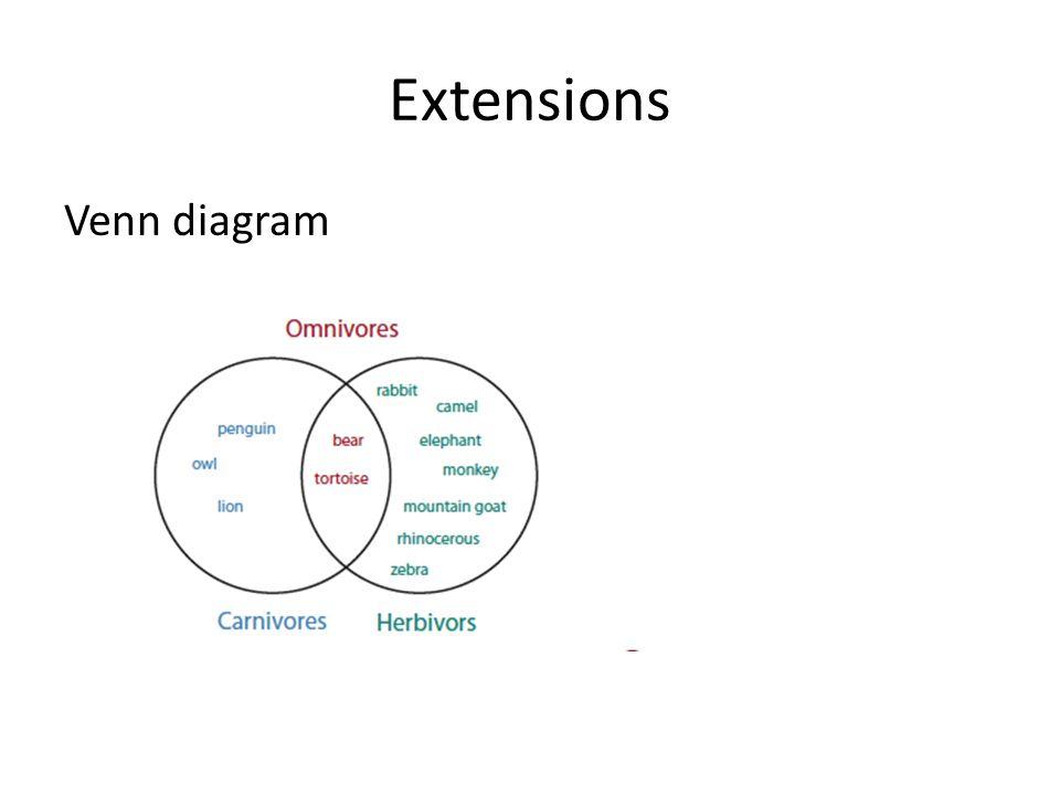 Extensions Venn diagram