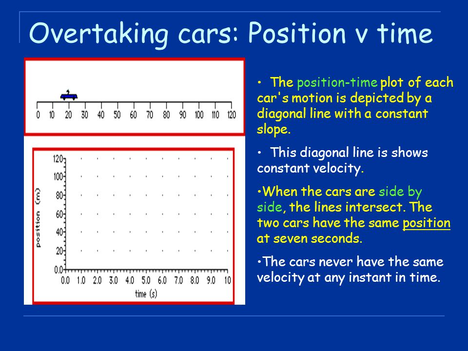 Overtaking cars: Position v time The position-time plot of each car's motion is depicted by a diagonal line with a constant slope. This diagonal line