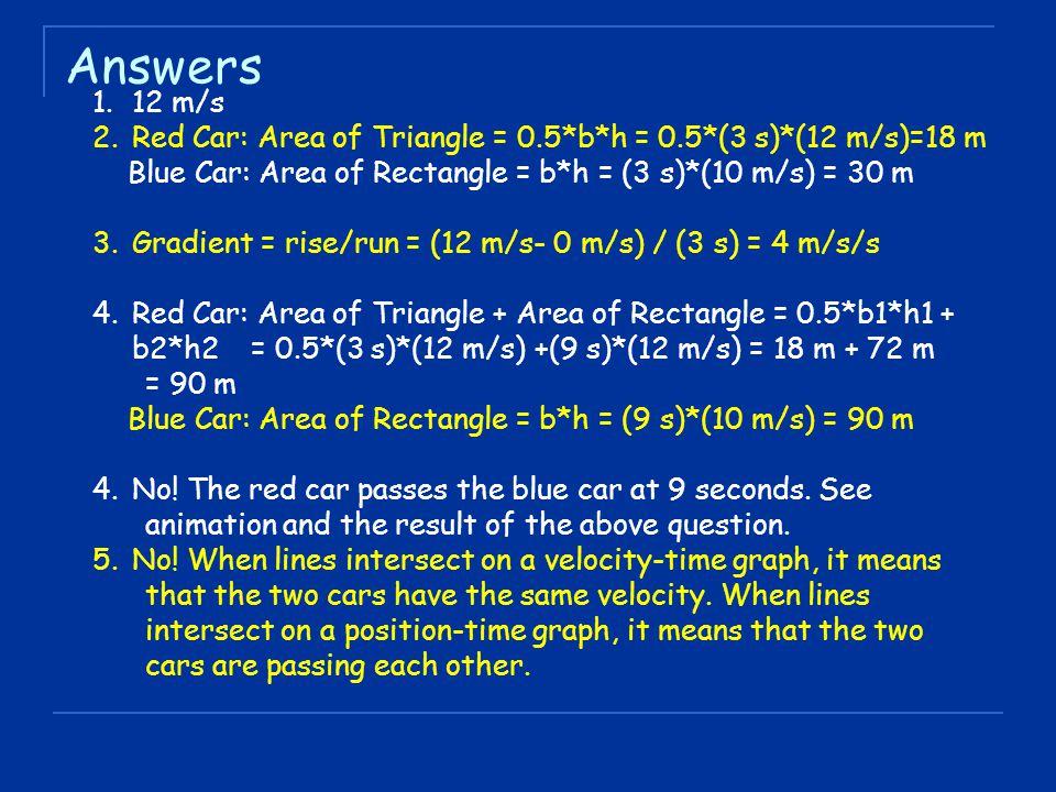 Answers 1.12 m/s 2.Red Car: Area of Triangle = 0.5*b*h = 0.5*(3 s)*(12 m/s)=18 m Blue Car: Area of Rectangle = b*h = (3 s)*(10 m/s) = 30 m 3.Gradient = rise/run = (12 m/s- 0 m/s) / (3 s) = 4 m/s/s 4.Red Car: Area of Triangle + Area of Rectangle = 0.5*b1*h1 + b2*h2 = 0.5*(3 s)*(12 m/s) +(9 s)*(12 m/s) = 18 m + 72 m = 90 m Blue Car: Area of Rectangle = b*h = (9 s)*(10 m/s) = 90 m 4.No.