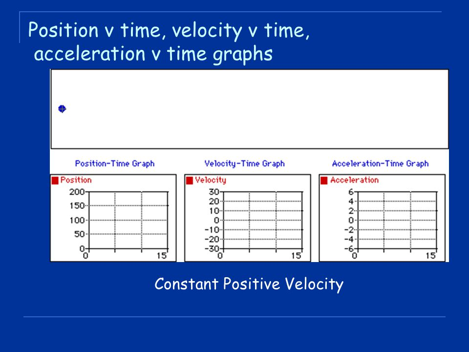 Position v time, velocity v time, acceleration v time graphs Constant Positive Velocity