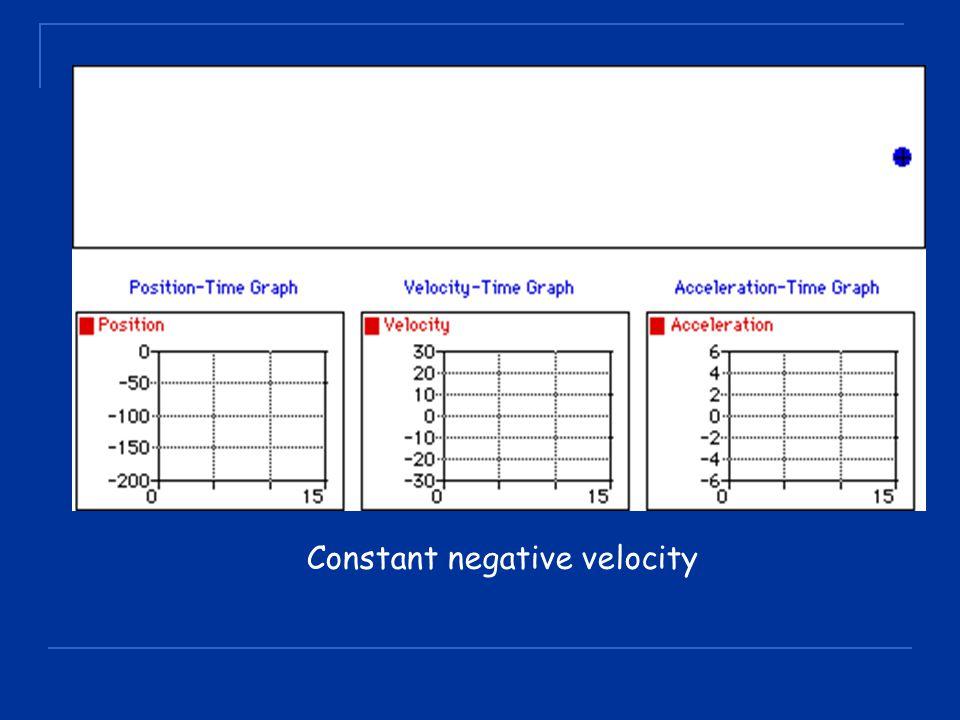 Constant negative velocity