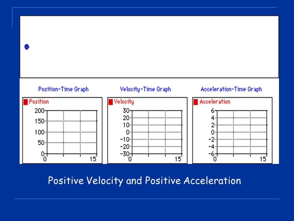 Positive Velocity and Positive Acceleration