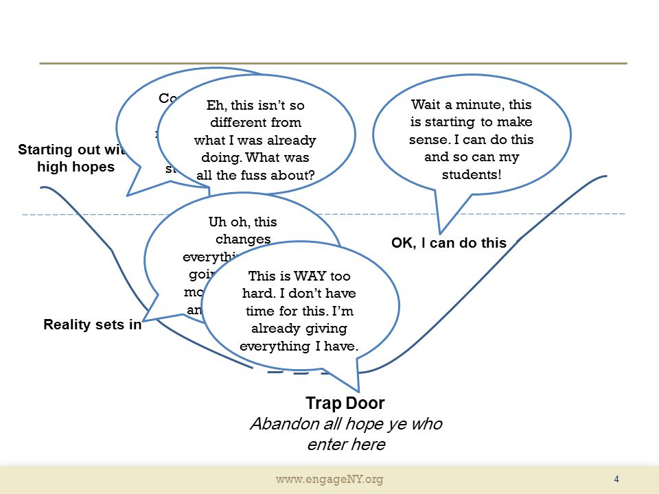 www.engageNY.org 4 Trap Door Abandon all hope ye who enter here OK, I can do this Reality sets in Starting out with high hopes Neutral Common Core is great and will make a difference in how my students learn.
