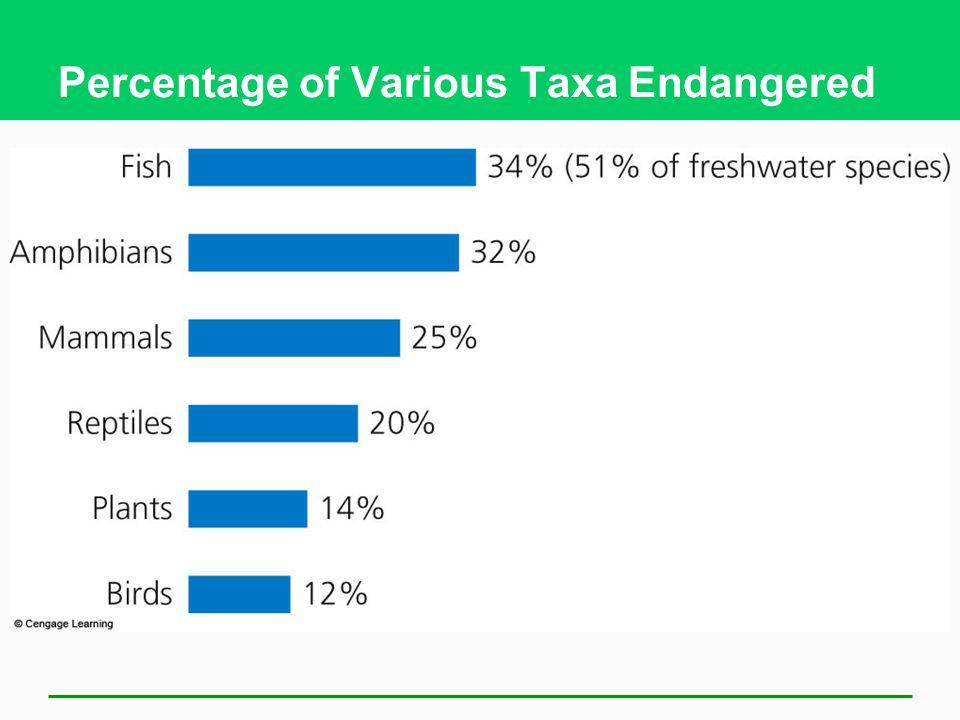 Percentage of Various Taxa Endangered
