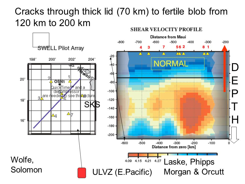 Laske, Phipps Morgan & Orcutt NORMAL Cracks through thick lid (70 km) to fertile blob from 120 km to 200 km DEPTHDEPTH ULVZ (E.Pacific) SKS Wolfe, Sol