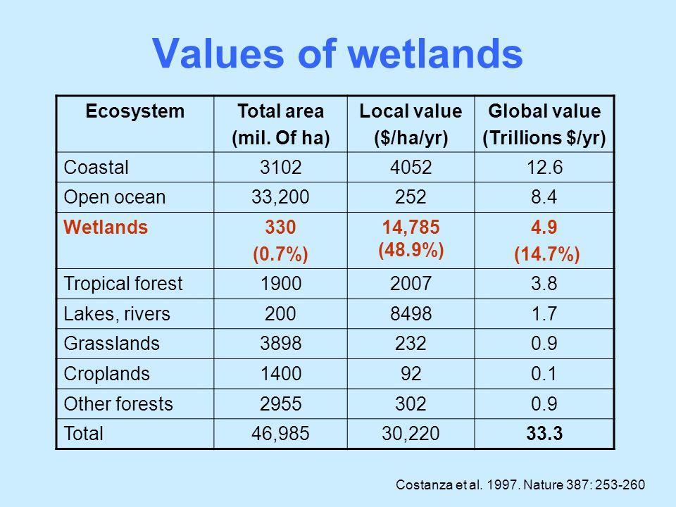 Values of wetlands EcosystemTotal area (mil. Of ha) Local value ($/ha/yr) Global value (Trillions $/yr) Coastal3102405212.6 Open ocean33,2002528.4 Wet