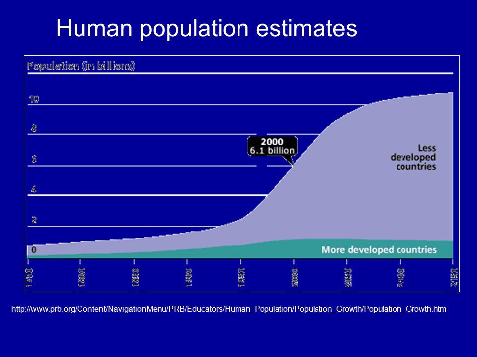 Human population estimates http://www.prb.org/Content/NavigationMenu/PRB/Educators/Human_Population/Population_Growth/Population_Growth.htm