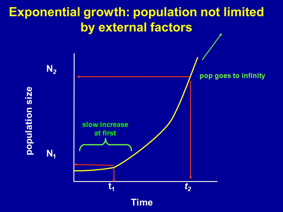 Exponential growth: population not limited by external factors Time population size N1N1 t1t1 slow increase at first t2t2 N2N2 pop goes to infinity