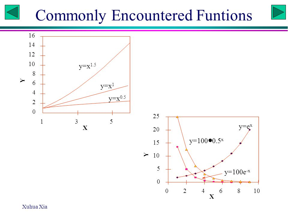 Xuhua Xia Slide 1 Non-linear regression All regression analyses are for finding the relationship between a dependent variable (y) and one or more independent variables (x), by estimating the parameters that define the relationship.