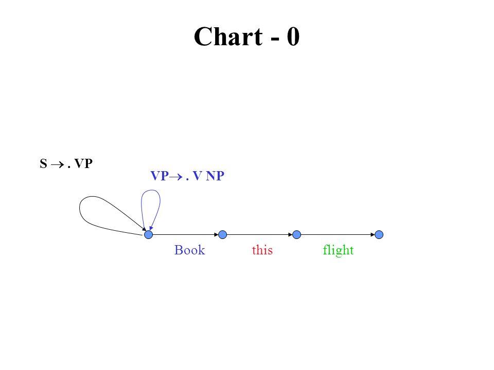 Chart - 0 Book this flight S . VP VP . V NP