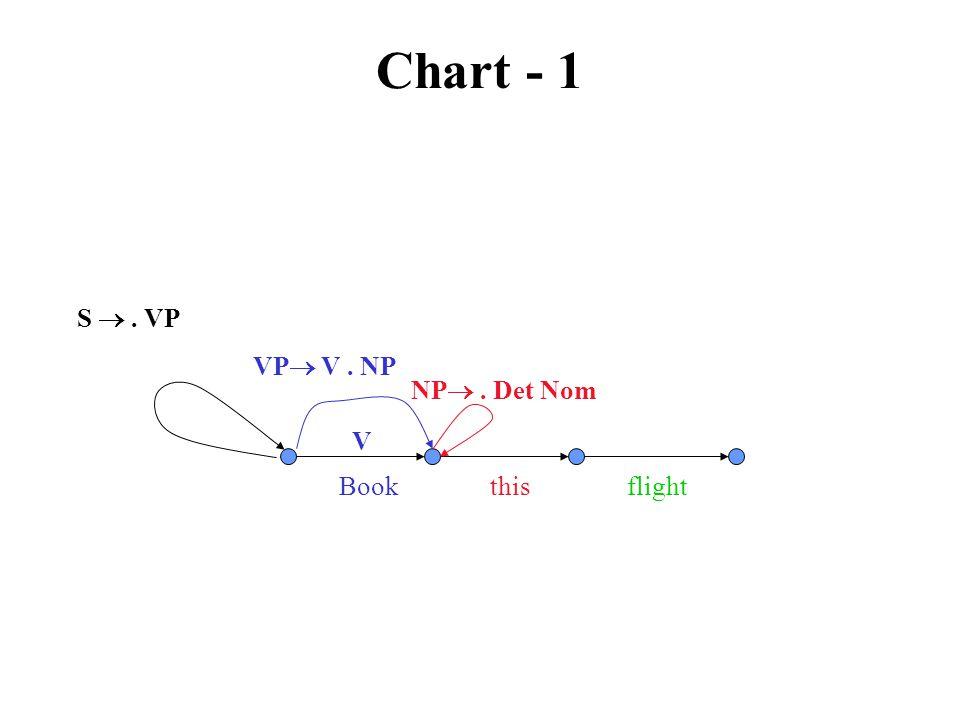 Chart - 1 VP  V. NP V Book this flight S . VP NP . Det Nom
