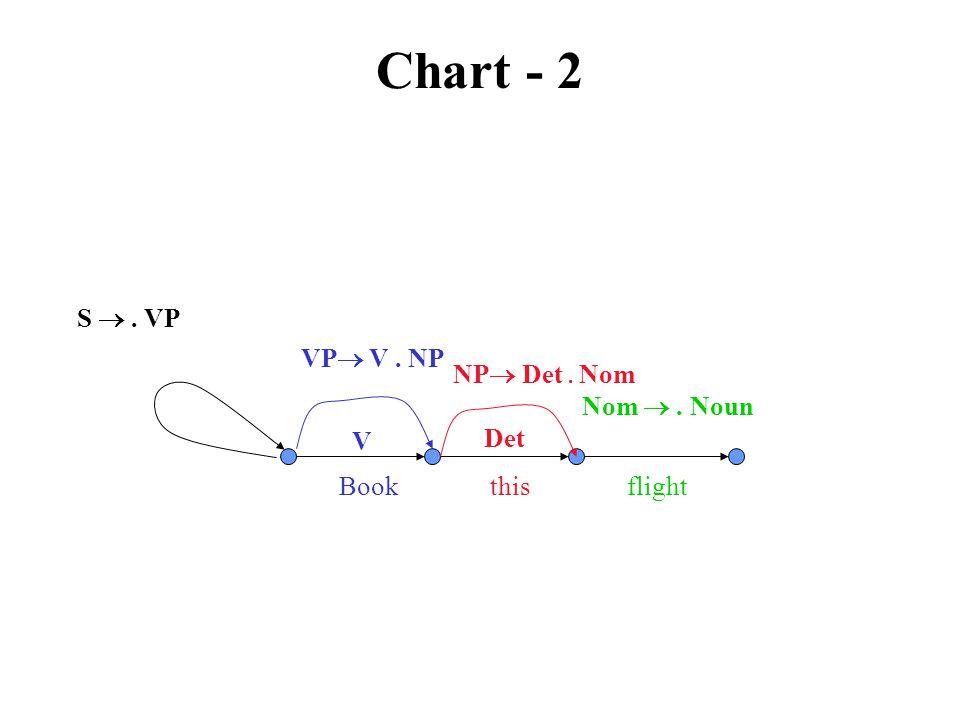 Chart - 2 VP  V. NP V Book this flight S . VP NP  Det. Nom Det Nom . Noun