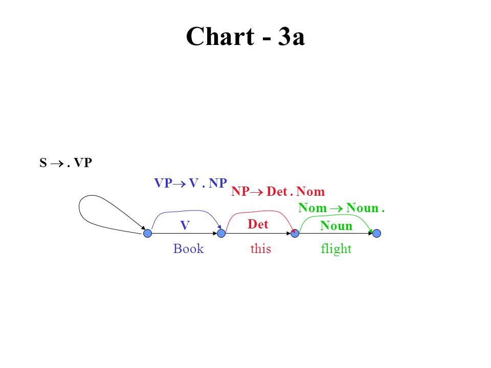 Chart - 3a VP  V. NP V Book this flight S . VP NP  Det. Nom Det Nom  Noun. Noun