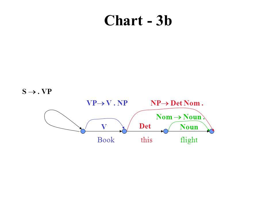 Chart - 3b VP  V. NP V Book this flight S . VP NP  Det Nom. Det Nom  Noun. Noun