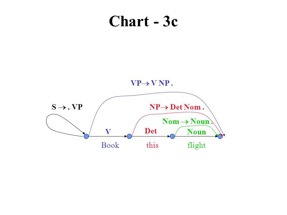 Chart - 3c VP  V NP. V Book this flight NP  Det Nom. Det Nom  Noun. Noun S . VP