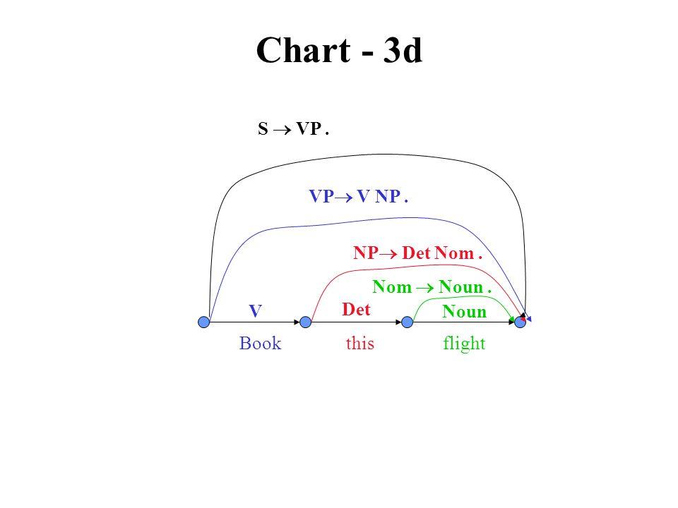Chart - 3d VP  V NP. V Book this flight S  VP. NP  Det Nom. Det Nom  Noun. Noun